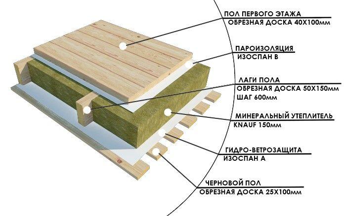 утепление деревянного пола снизу в частном доме