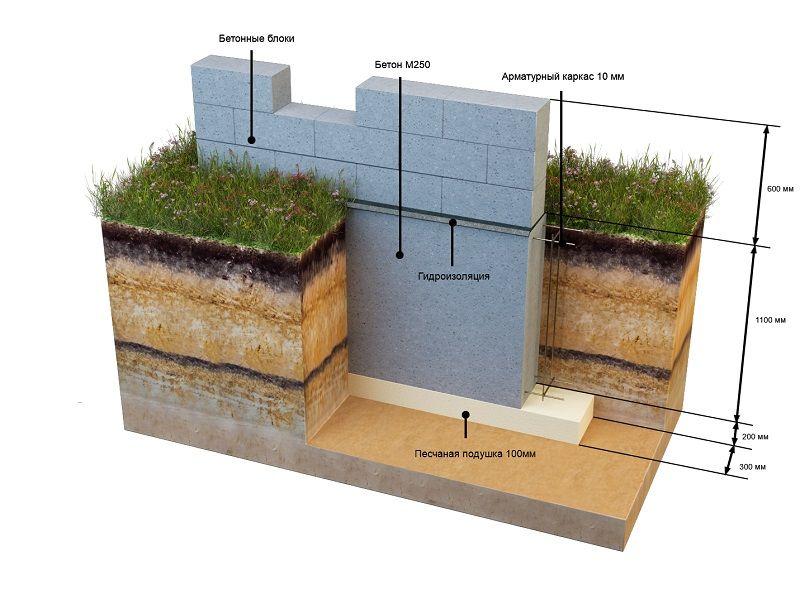 какой глубины делать фундамент под дом