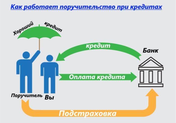 ипотечный кредит под строительство дома