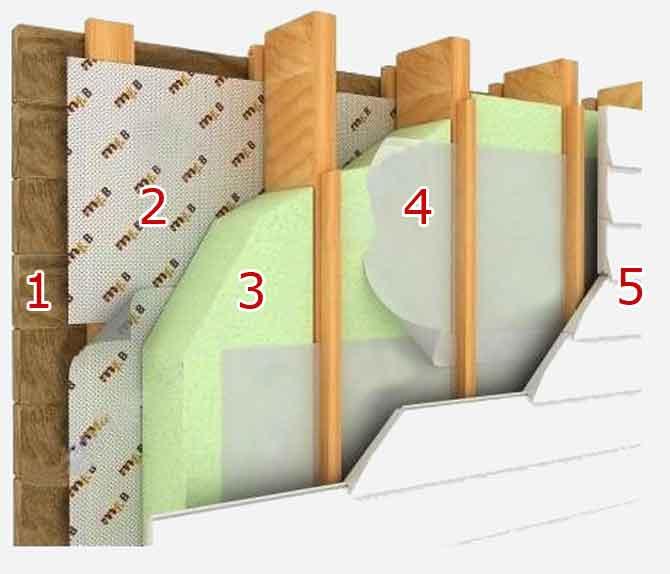 как правильно утеплить деревянный дом снаружи под сайдинг