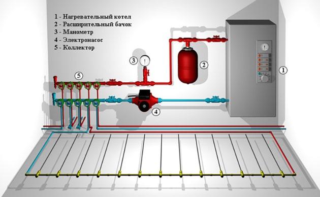 теплый пол водяной от газового котла в доме