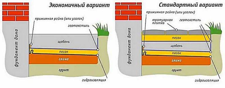 устройство отмостки вокруг дома из тротуарной плитки