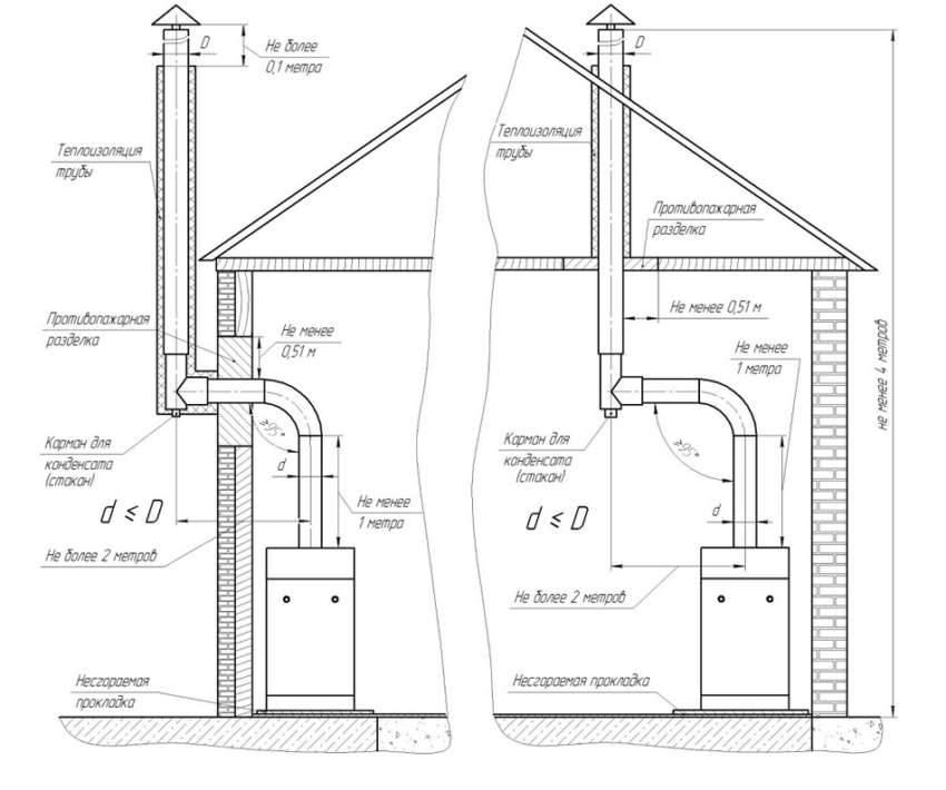 подключение газового котла в частном доме