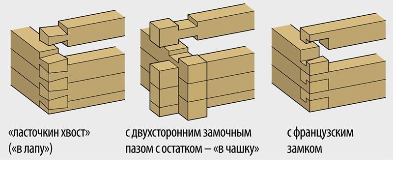дом баня под ключ в Москве