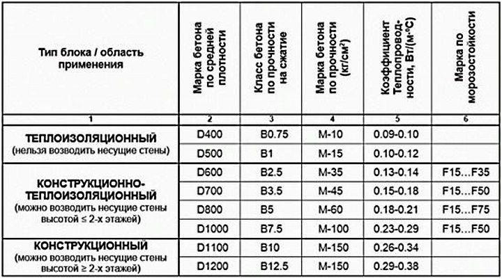 газобетонные блоки характеристики