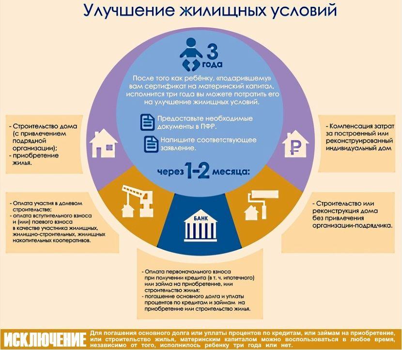 материнский капитал на расширение жилищных условий