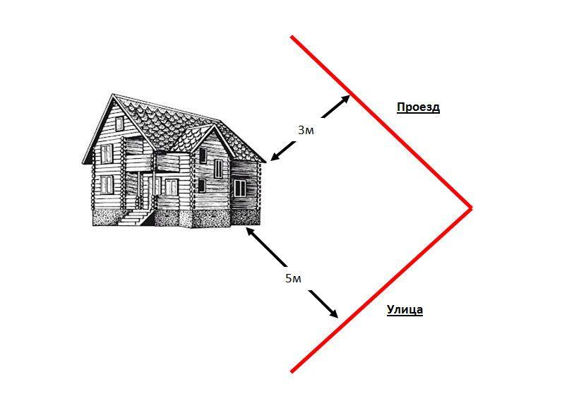 на каком расстоянии от забора можно строить дом на садовом участке