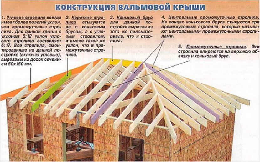 вальмовые крыши конструкция