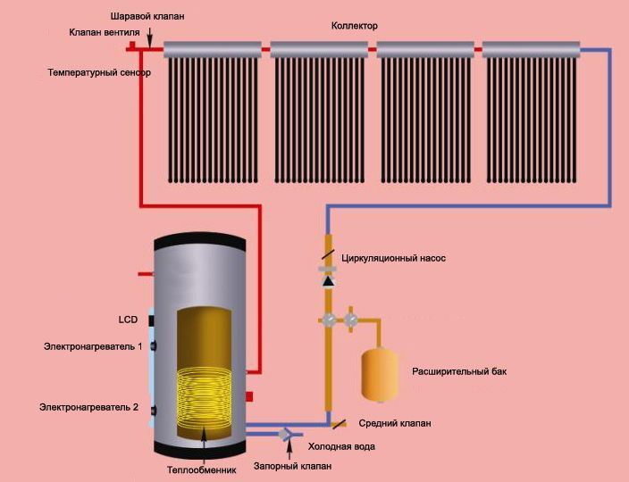 Электрический нагреватель для отопления частного дома