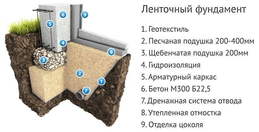 фундамент для бани на пучинистых грунтах