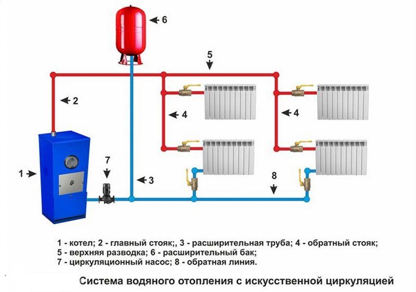 выбрать отопление частного дома