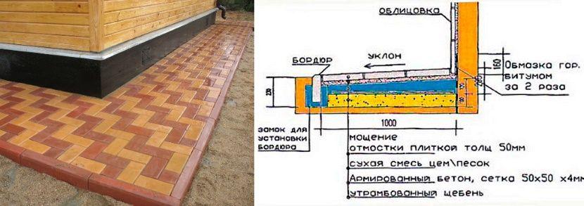 как отвести воду от фундамента уже построенного дома