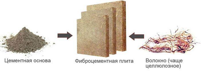 Фиброцементные панели для наружной отделки дома цена