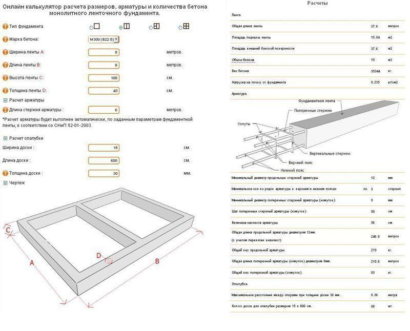 как рассчитать количество бетона для ленточного фундамента