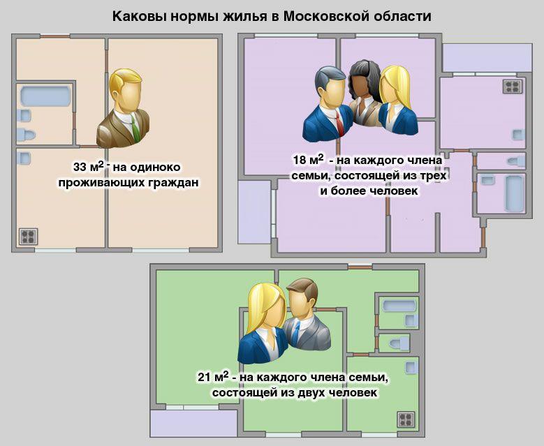 жилищная норма на человека