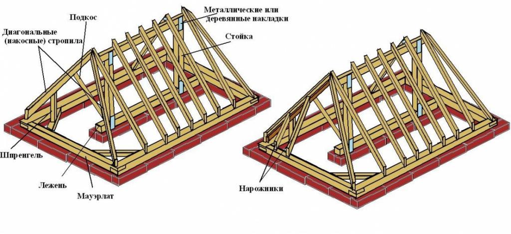 крыша конвертом схема расчет
