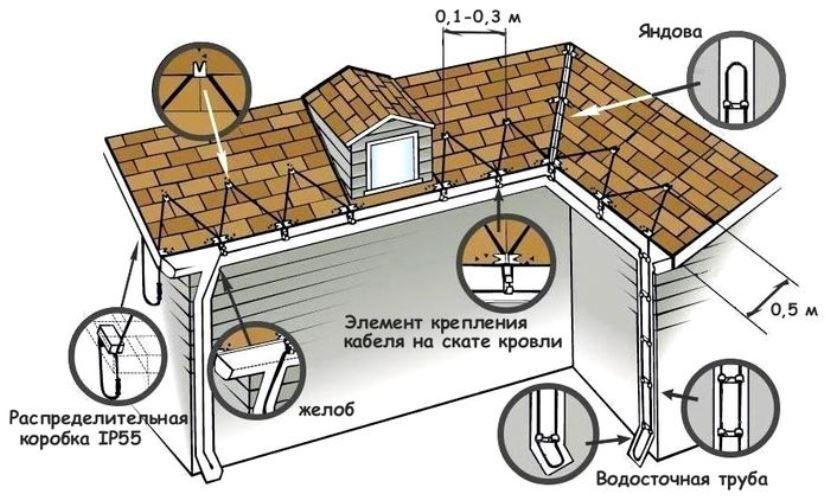 обогрев крыши и водостоков