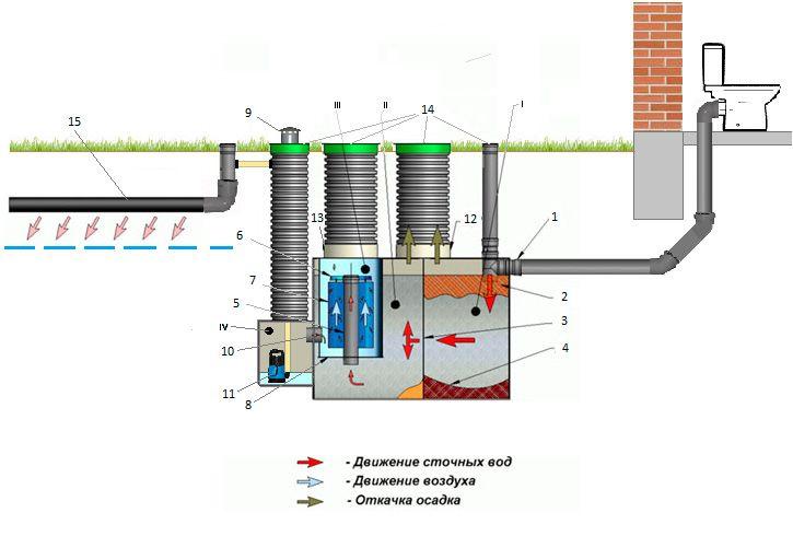 обзор септиков для загородного дома