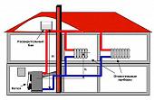 otoplenie-zagorodnogo-doma-varianty-i-tseny-sravnenie-effektivnosti-razlichnykh-sistem-123788.jpg