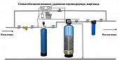kak-provesti-ochistku-vody-ot-zheleza-iz-skvazhiny-5-etapov-priobreteniya-filtra-120902.jpg