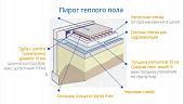 tolshchina-styazhki-pod-tyeplyy-pol-vodyanoy-rekomendatsii-i-tekhnologiya-montazha-pola-s-obogrevom--132950.jpg