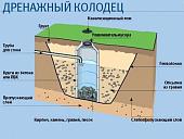 drenazhnyy-kolodets-naznachenie-printsip-deystviya-iz-kakikh-materialov-ego-luchshe-sobirat-27662.jpg