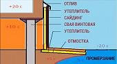 uteplenie-tsokolya-fundamenta-snaruzhi-ispolzuemye-tekhnologii-i-materialy-etapy-rabot-43927.jpg