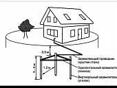 zazemlenie-v-chastnom-dome-printsip-deystviya-trebovaniya-i-rekomenduemye-skhemy-27651.jpg