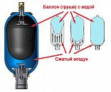 gidroakkumulyator-dlya-sistem-vodosnabzheniya-naznachenie-raznovidnosti-printsip-raboty-i-osnovy-ras-27996.png