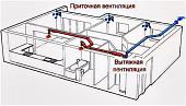 pritochno-vytyazhnaya-sistema-ventilyatsii-chto-eto-takoe-na-chem-osnovana-raznovidnosti-osobennosti-27672.jpg