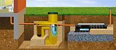 kanalizatsiya-dlya-dachi-vybor-konstruktsii-i-obustroystvo-proekty-46371.jpg