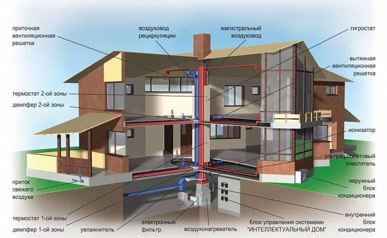 Вентиляция в доме: естественная и искусственная – требования, разновидности и особенности
