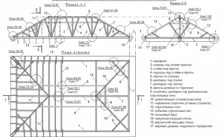 схема стропильной системы четырехскатной крыши