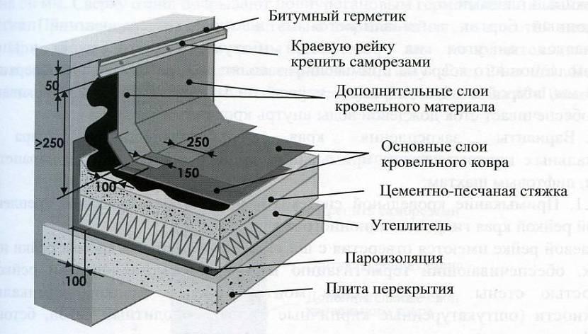 покрытие технониколь