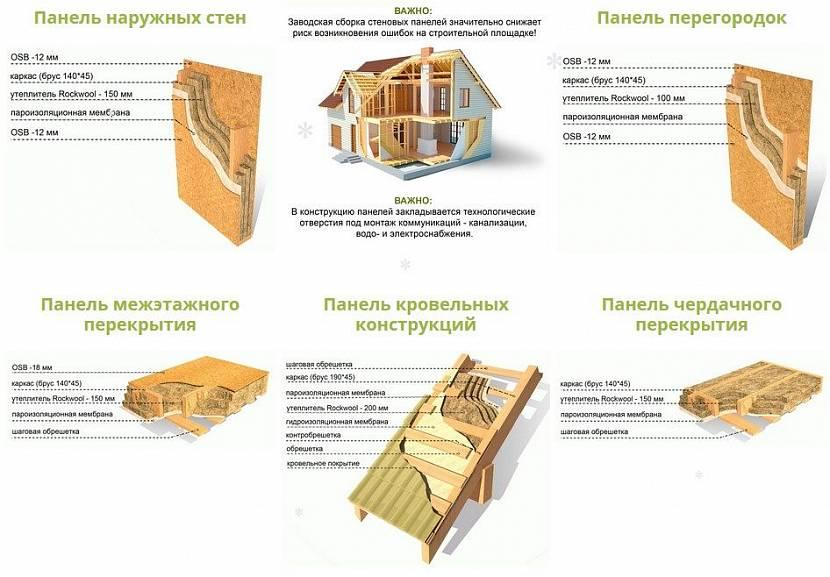 из чего строят каркасные дома