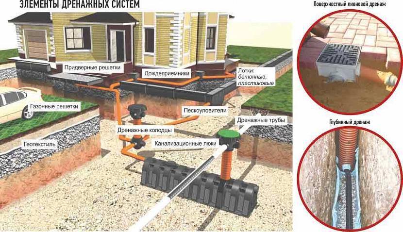 отвод воды от отмостки дома
