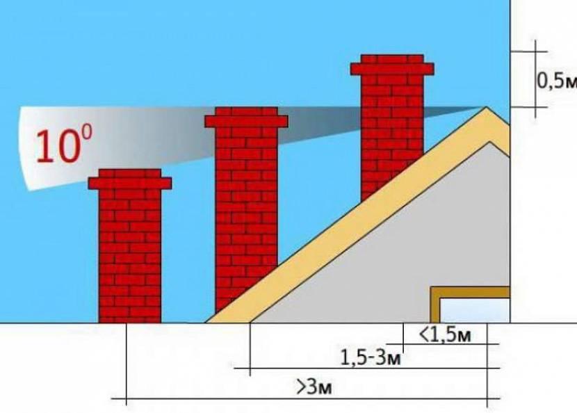 дымоход через крышу