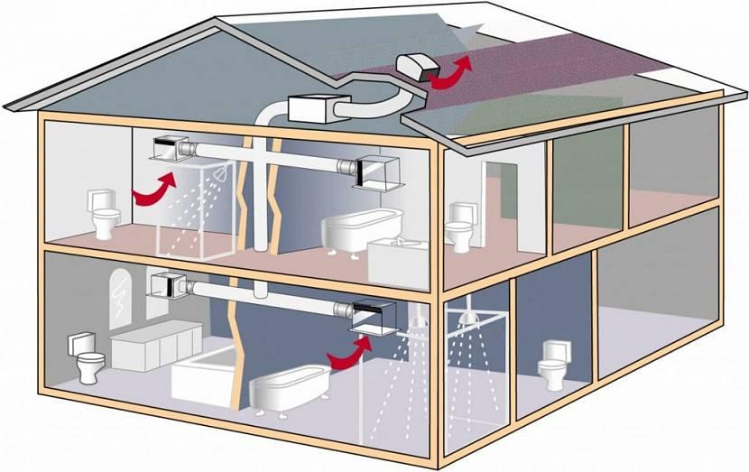 Вентиляция – это основа комфортного микроклимата СИП-дома