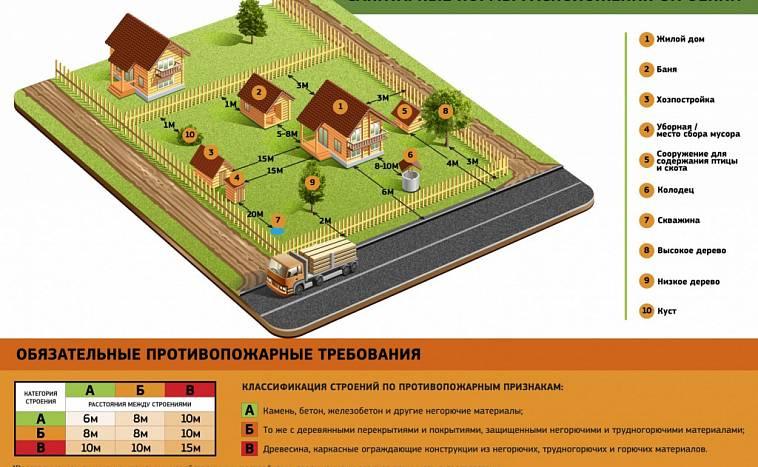 строительные нормативы