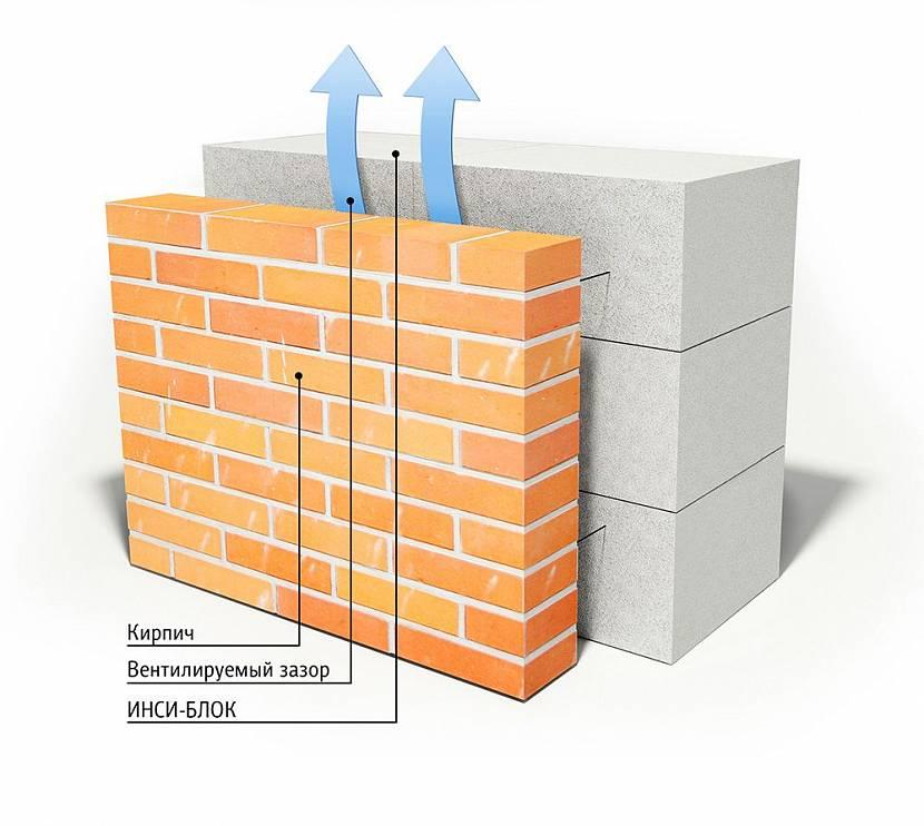 вентилируемый фасад для дома из газобетона