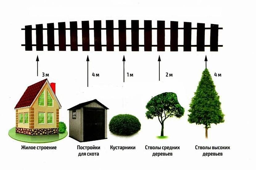 сколько метров должна стоять постройка от забора