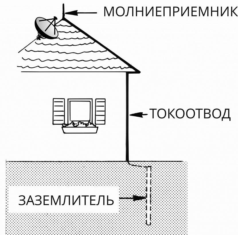 устройство молниезащиты частного дома