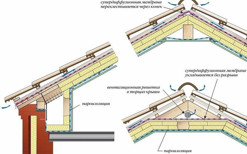 пленка для гидроизоляции крыши под профнастил