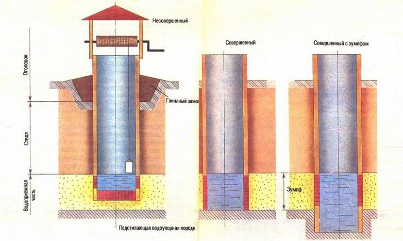 строительство колодцев для дачи