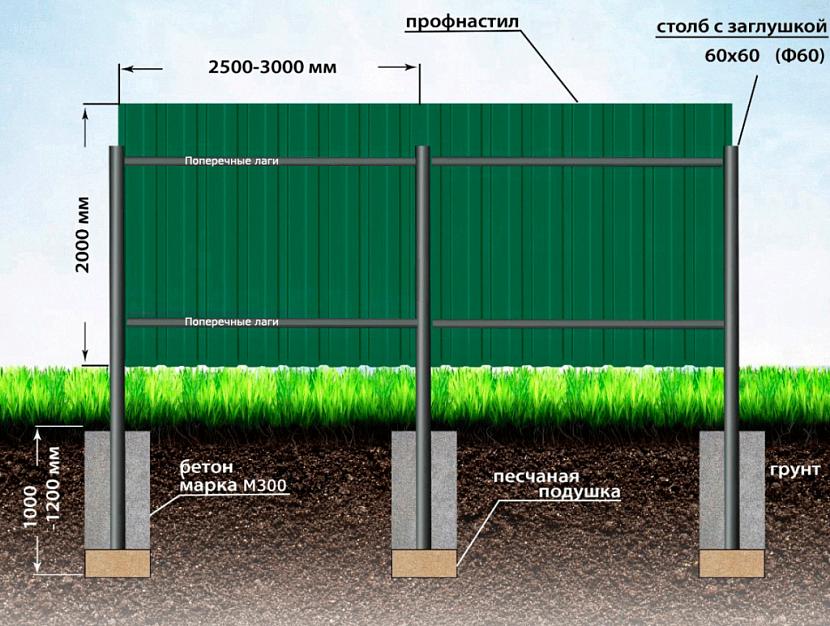 профиль на забор
