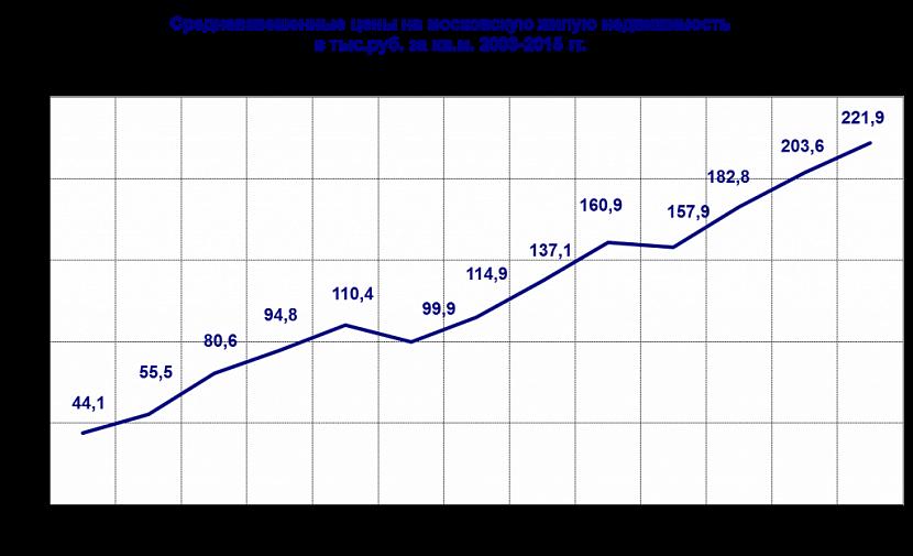 Динамика средних цен на жилье