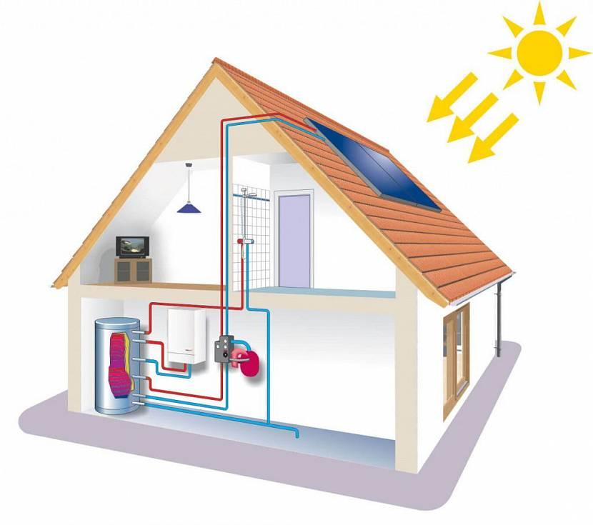какое отопление лучше в частном доме