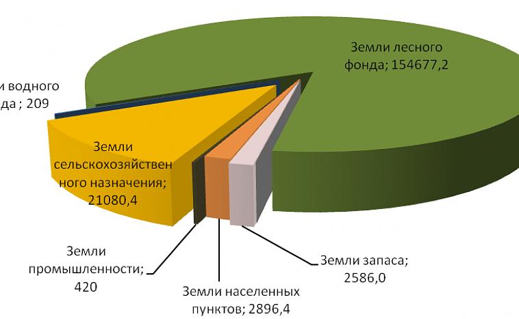 земельный кодекс виды земельных участков