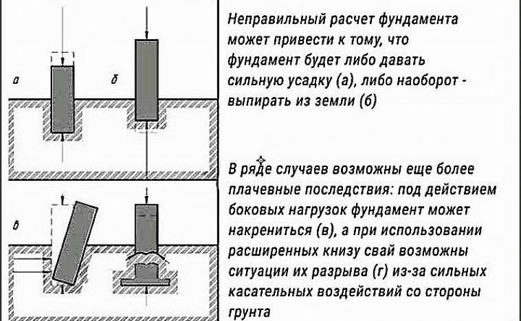 формула глубины заложения фундамента
