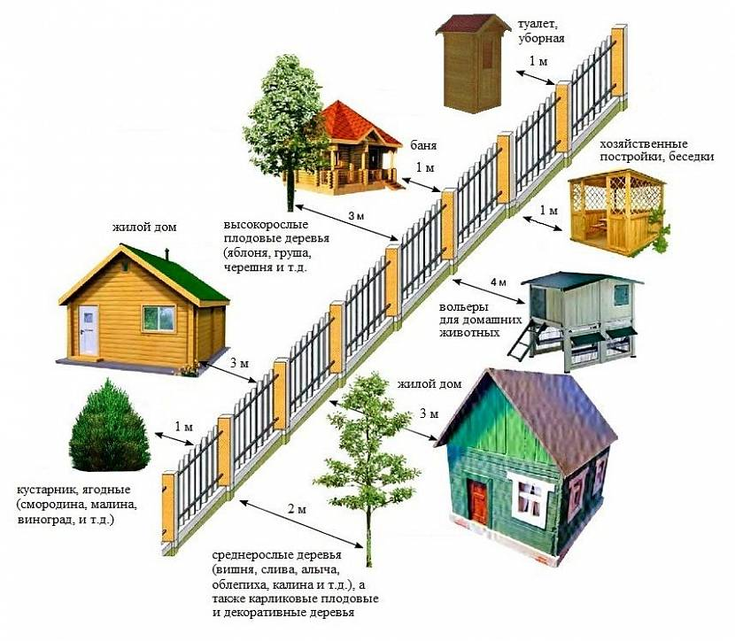 расстояние между домом и забором